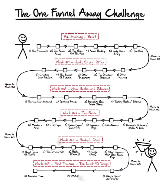 One Funnel Away Challenge Overview