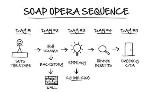 Soap Opera Sequence Book Dot Com